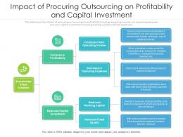 Impact Of Procuring Outsourcing On Profitability And Capital Investment