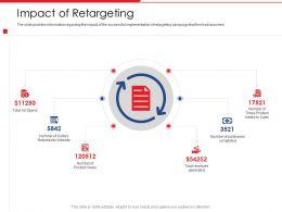 Impact Of Retargeting Agenda Spend Powerpoint Presentation Topics