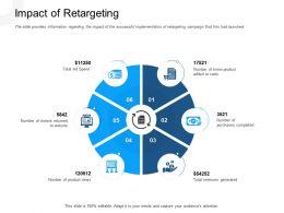 Impact Of Retargeting Loop Spend Powerpoint Presentation Maker