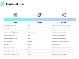Impact Of Risk Gears Ppt Powerpoint Presentation Summary Guide