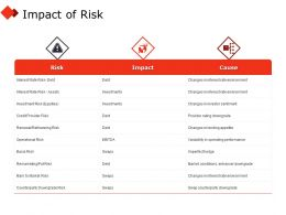 Impact Of Risk Icons Ppt Powerpoint Presentation Gallery Topics