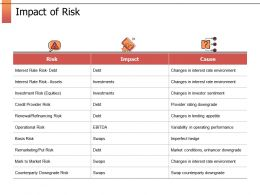 Impact Of Risk Investment Risk Ppt Powerpoint Presentation Gallery Templates