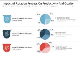 Impact Of Rotation Process On Productivity And Quality