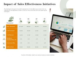 Impact Of Sales Effectiveness Initiatives M2465 Ppt Powerpoint Presentation Layouts Ideas
