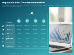 Impact Of Sales Effectiveness Initiatives Ppt Powerpoint Presentation Slides Files