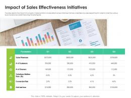 Impact Of Sales Effectiveness Initiatives Sales Enablement Enhance Overall Productivity Ppt Images