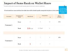 Impact Of Same Rank On Wallet Share Ppt Layouts Mockup