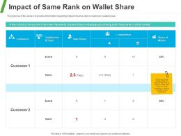 Impact Of Same Rank On Wallet Share Ppt Powerpoint Presentation Styles Outfit