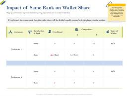 Impact Of Same Rank On Wallet Share Share Of Category Ppt Structure