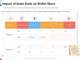Impact Of Same Rank On Wallet Share Tied Powerpoint Presentation Aids
