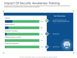 Impact Of Security Awareness Training Cyber Security Phishing Awareness Training Ppt Rules