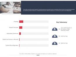 Impact Of Security Awareness Training Employee Security Awareness Training Program Ppt Model