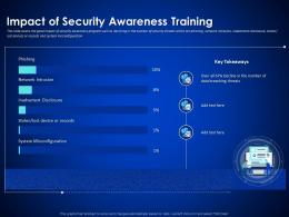 Impact Of Security Awareness Training Enterprise Cyber Security Ppt Demonstration
