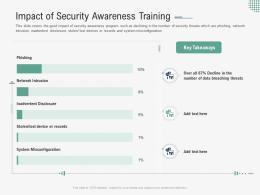 Impact Of Security Awareness Training Implementing Security Awareness Program Ppt Formats