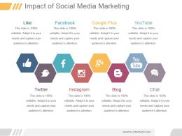 Impact Of Social Media Marketing Ppt Background Template