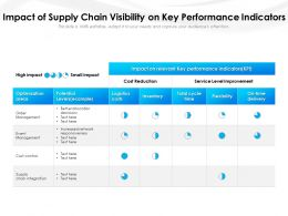 Impact Of Supply Chain Visibility On Key Performance Indicators