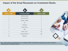 Impact Of The Great Recession On Investment Banks Barclays Ppt Icons