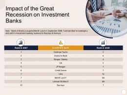 Impact Of The Great Recession On Investment Banks Citi Ppt Powerpoint Presentation Layouts Layout