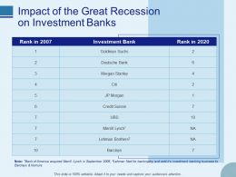 Impact Of The Great Recession On Investment Banks Ppt Portfolio Format