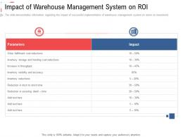 Impact Of Warehouse Management System On Roi Stock Inventory Management Ppt Information