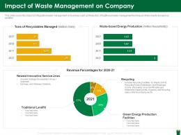 Impact Of Waste Management On Company Hazardous Waste Management Ppt Grid