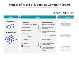 Impact Of Word Of Mouth On Company Brand