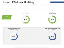 Impact Of Workforce Upskilling Before Ppt Powerpoint Presentation Show Images