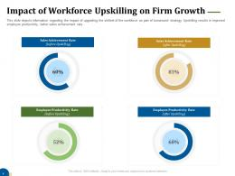 Impact Of Workforce Upskilling On Firm Growth Business Turnaround Plan Ppt Formats