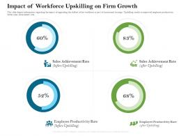 Impact Of Workforce Upskilling On Firm Growth Firm Rescue Plan Ppt Powerpoint Presentation Maker