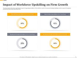 Impact Of Workforce Upskilling On Firm Growth Ppt Ideas