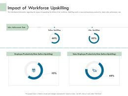 Impact Of Workforce Upskilling Ppt Demonstration
