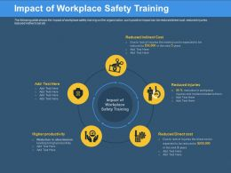 Impact Of Workplace Safety Training Lack Injuries Ppt Powerpoint Presentation Professional Files
