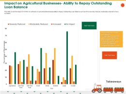 Impact On Agricultural Businesses Ability To Repay Outstanding Loan Balance Debts Ppt Template