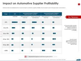 Impact On Automotive Supplier Profitability Ppt Demonstration