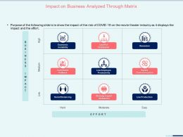Impact On Business Analyzed Through Matrix Economic Ppt Presentation Show