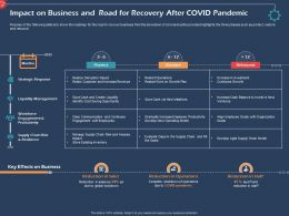Impact On Business And Road For Recovery After Revenue Ppt Presentation Themes