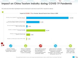 Impact On China Tourism Industry During COVID 19 Pandemic Russia Ppt Powerpoint Presentation Styles Skills