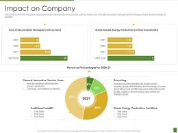 Impact On Company Industrial Waste Management Ppt Outline Display