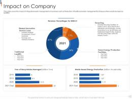 Impact On Company Municipal Solid Waste Management Ppt Sample