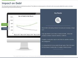 Impact On Debt Ppt Powerpoint Presentation Infographic Template Good