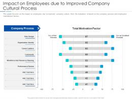 Impact On Employees Due To Improved Company Cultural Process Improving Workplace Culture Ppt Formats