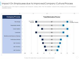 Impact On Employees Due To Improved Company Cultural Process Leaders Guide Corporate Culture Ppt Ideas