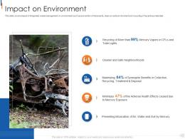 Impact On Environment Municipal Solid Waste Management Ppt Topics