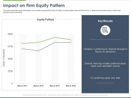 Impact On Firm Equity Pattern Ppt Powerpoint Presentation Summary Portrait