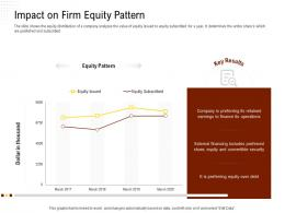 Impact On Firm Equity Pattern Rethinking Capital Structure Decision Ppt Powerpoint Image