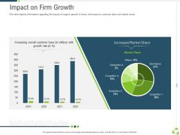 Impact On Firm Growth Company Expansion Through Organic Growth Ppt Information
