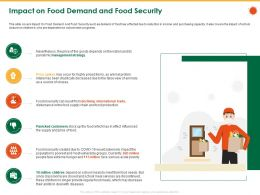 Impact On Food Demand And Food Security Food Meals Ppt Powerpoint Presentation File Tips