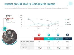 Impact On Gdp Due To Coronavirus Spread Ppt Powerpoint Presentation Examples