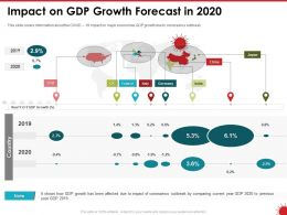 Impact On GDP Growth Forecast In 2020 Ppt Powerpoint Presentation Backgrounds