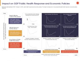 Impact On GDP Public Health Response And Economic Policies Rapid Ppt Powerpoint Presentation Information